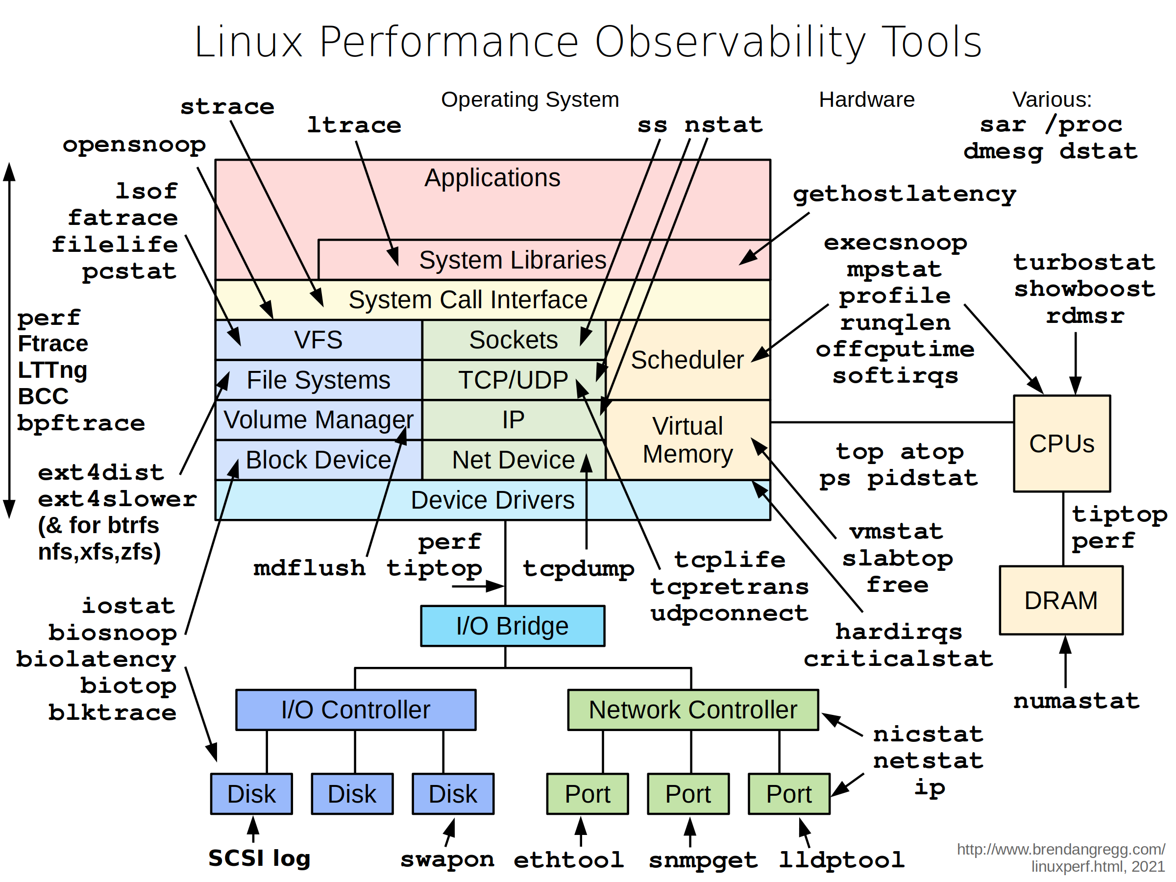 http://brendangregg.com/Perf/linux_observability_tools.png